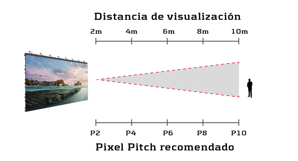 distancia visual recomendada para ver una pantalla LED